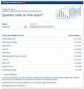 Listino di AutoScout24: analisi dei prezzi