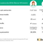 Quali sono le auto più assicurate in Italia?