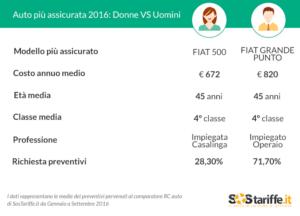 le auto più assicurate in Italia