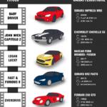7 film del 2017 dove l'auto è stata protagonista